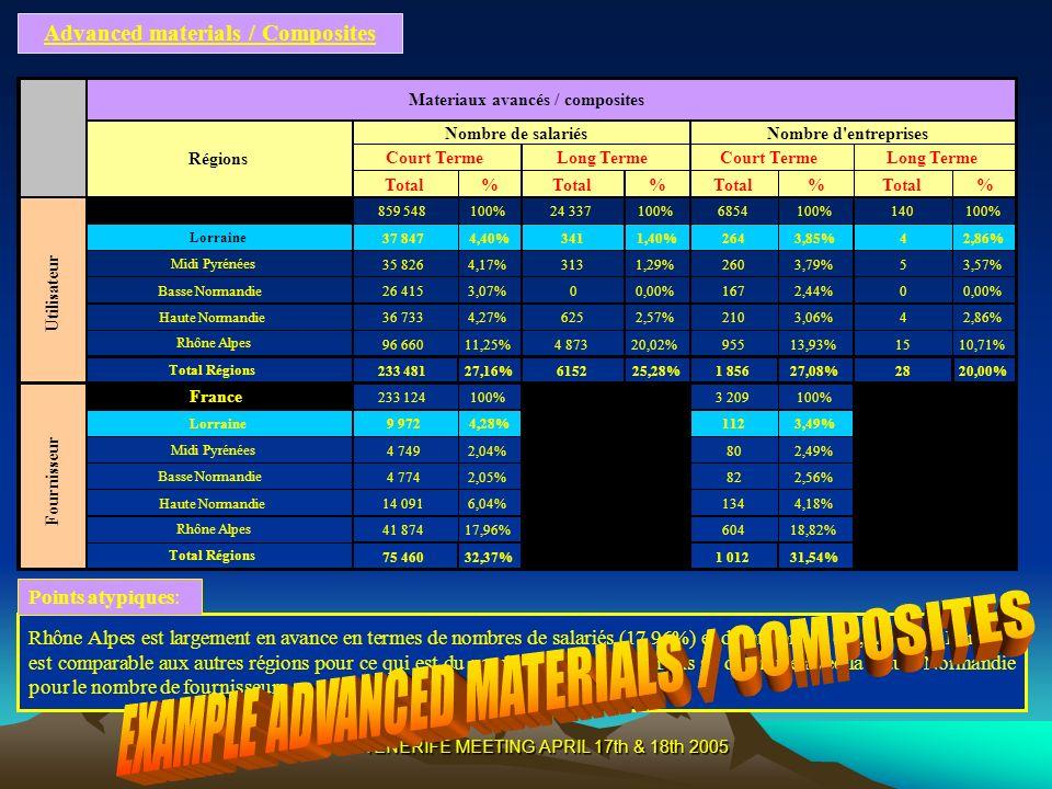TENERIFE MEETING APRIL 17th & 18th 2005 Advanced materials / Composites Rhône Alpes est largement en avance en termes de nombres de salariés (17,96%) et dentreprises (18,82%).