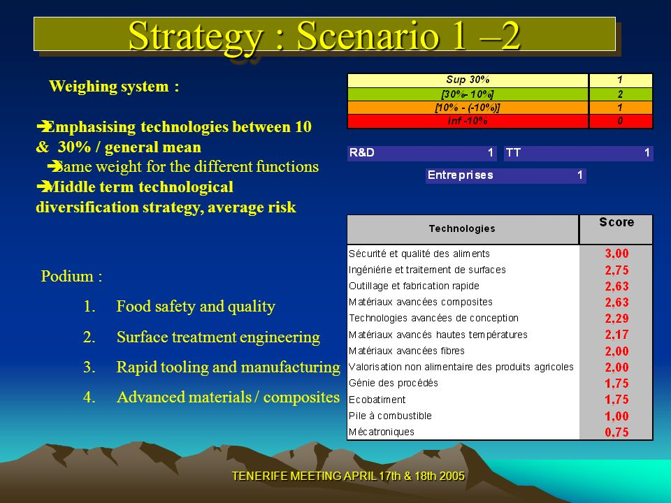 TENERIFE MEETING APRIL 17th & 18th 2005 Strategy : Scenario 1 –2 Podium : 1.Food safety and quality 2.Surface treatment engineering 3.Rapid tooling and manufacturing 4.Advanced materials / composites Weighing system : Emphasising technologies between 10 & 30% / general mean Same weight for the different functions Middle term technological diversification strategy, average risk