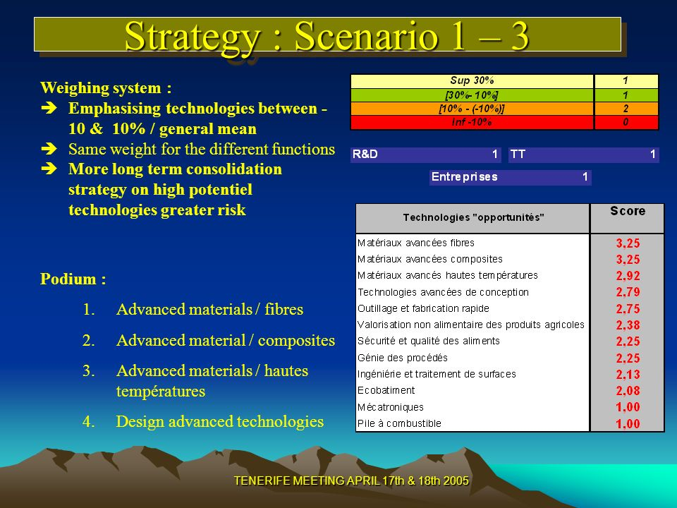TENERIFE MEETING APRIL 17th & 18th 2005 Strategy : Scenario 1 – 3 Weighing system : Emphasising technologies between - 10 & 10% / general mean Same weight for the different functions More long term consolidation strategy on high potentiel technologies greater risk Podium : 1.Advanced materials / fibres 2.Advanced material / composites 3.Advanced materials / hautes températures 4.Design advanced technologies