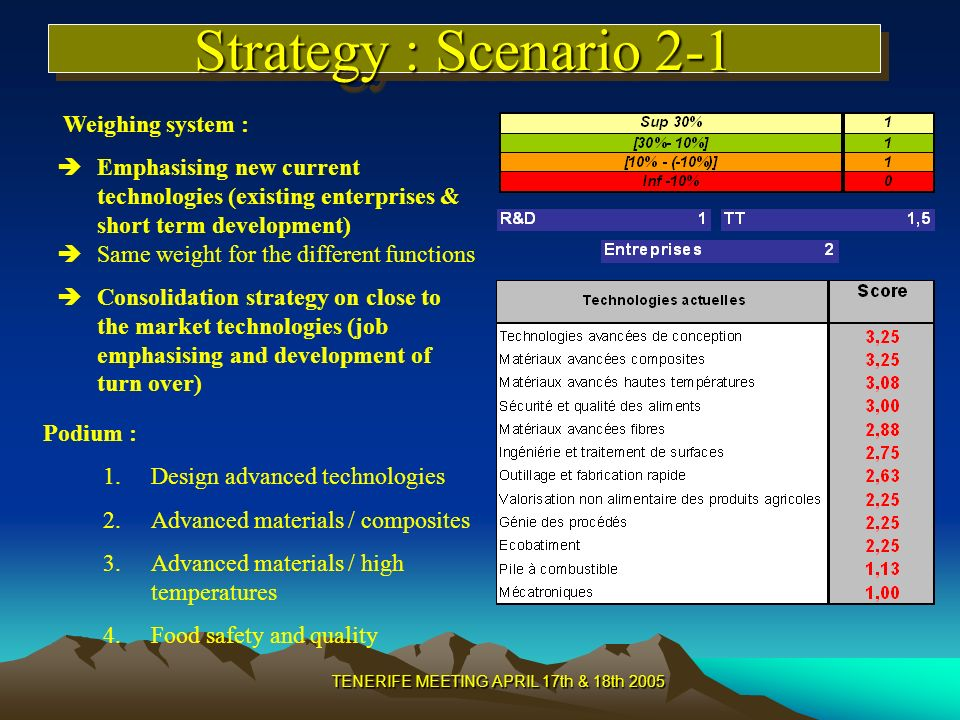 TENERIFE MEETING APRIL 17th & 18th 2005 Strategy : Scenario 2-1 Weighing system : Emphasising new current technologies (existing enterprises & short term development) Same weight for the different functions Consolidation strategy on close to the market technologies (job emphasising and development of turn over) Podium : 1.Design advanced technologies 2.Advanced materials / composites 3.Advanced materials / high temperatures 4.Food safety and quality