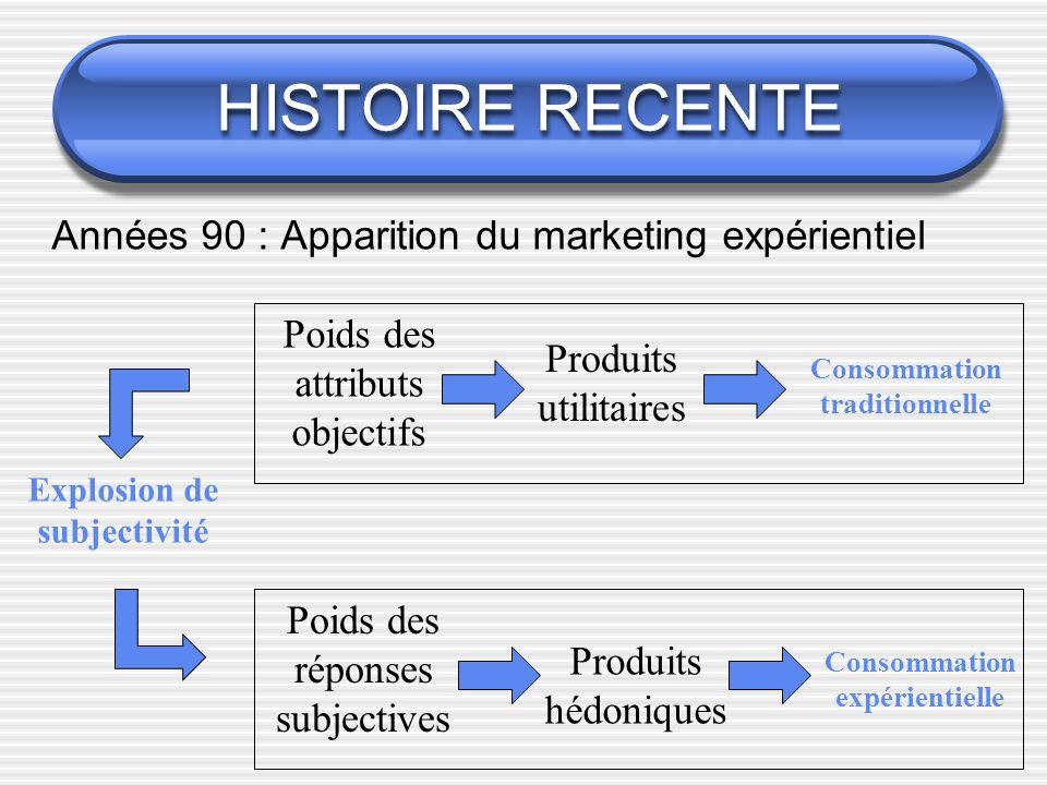 HISTOIRE RECENTE Années 90 : Apparition du marketing expérientiel Produits utilitaires Produits hédoniques Poids des réponses subjectives Poids des at