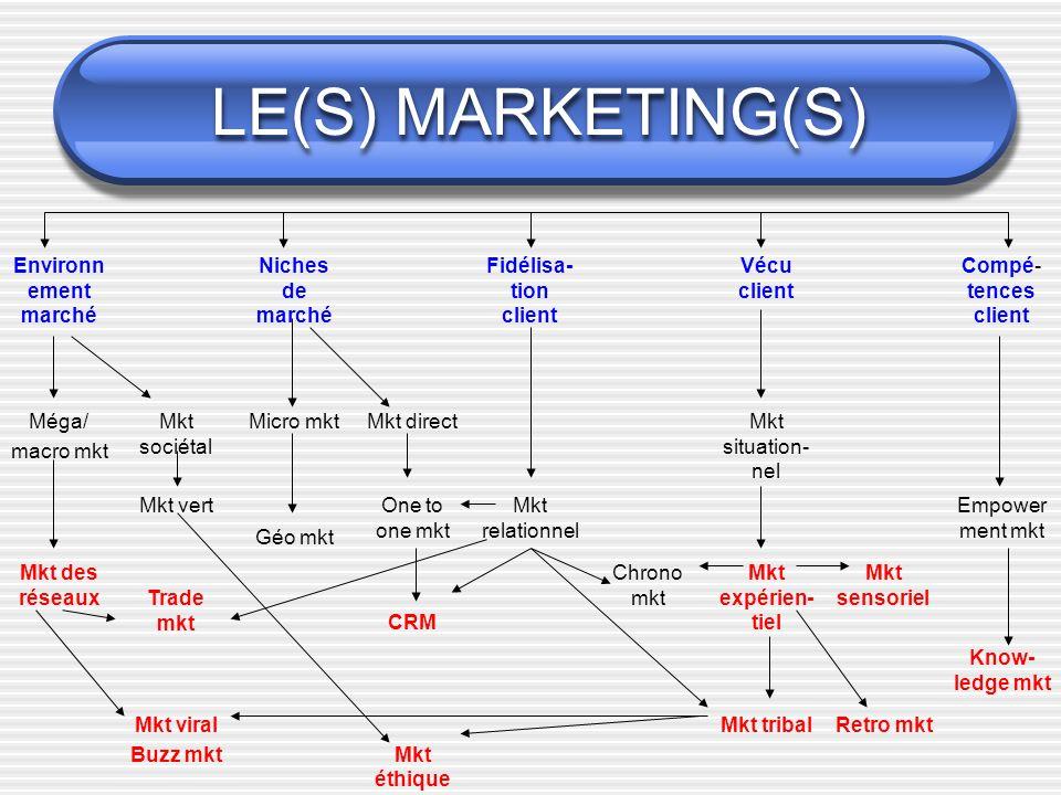 LE(S) MARKETING(S) Environn ement marché Niches de marché Fidélisa- tion client Vécu client Compé- tences client Méga/ macro mkt Mkt sociétal Micro mk