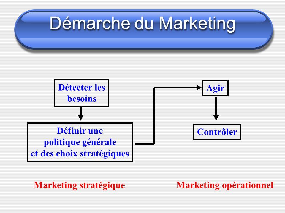 Démarche du Marketing Détecter les besoins Définir une politique générale et des choix stratégiques Agir Contrôler Marketing stratégiqueMarketing opér
