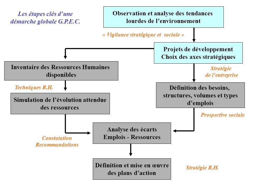 Observation et analyse des tendances lourdes de lenvironnement Inventaire des Ressources Humaines disponibles Projets de développement Choix des axes