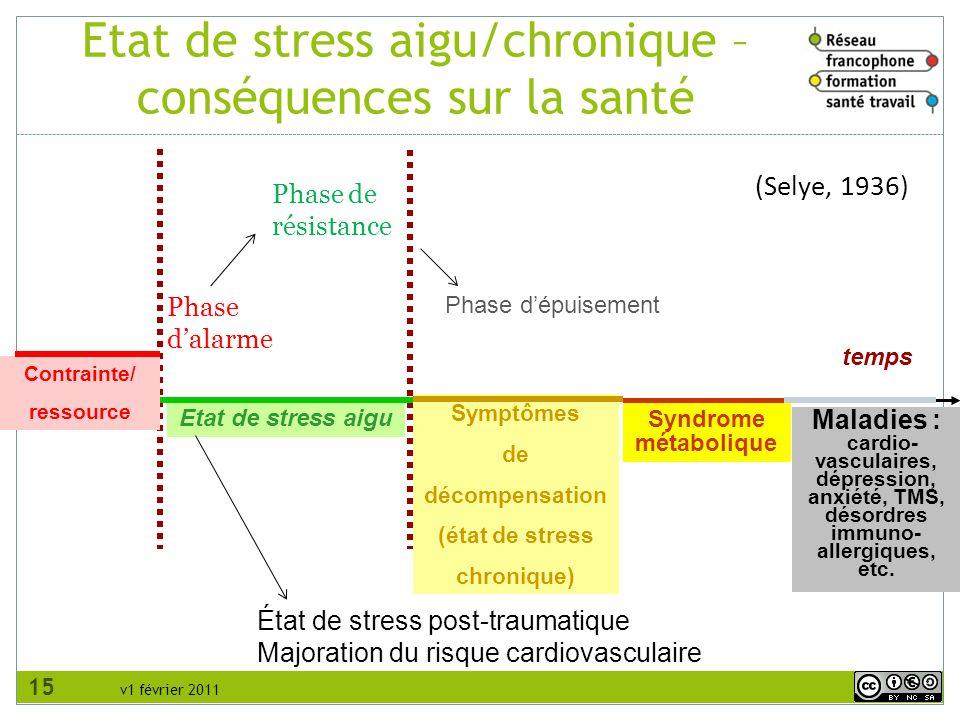 v1 février 2011 temps Maladies : cardio- vasculaires, dépression, anxiété, TMS, désordres immuno- allergiques, etc. Contrainte/ ressource Etat de stre