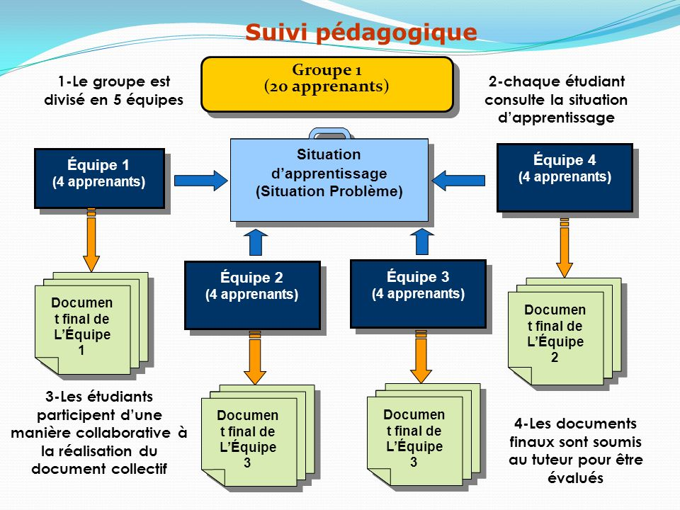 Groupe 1 (20 apprenants) Groupe 1 (20 apprenants) Situation dapprentissage (Situation Problème) Situation dapprentissage (Situation Problème) 1-Le gro