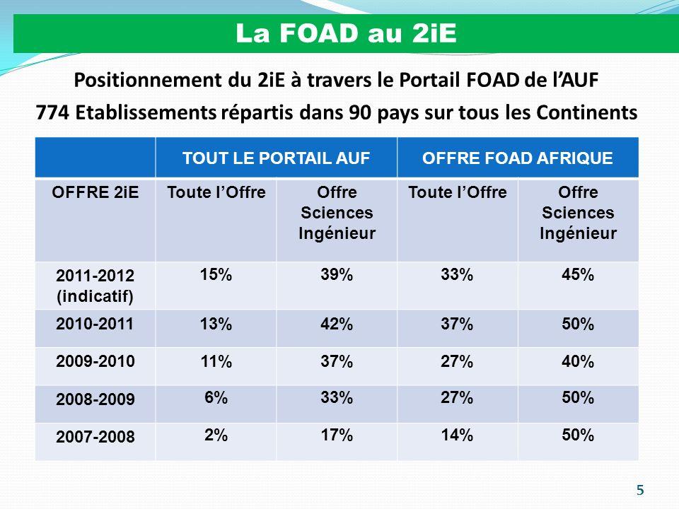 6 La FOAD au 2iE Année académique 2007-20082008-20092009-20102010-2011 Nouveaux Inscrits 40170380620 Pays représentés 172032 Candidats20050016002200 Pays représentés 27283851 Evolution des effectifs dapprenants et des candidatures TAUX DABANDON (2007-2010) Dispositif 2iEMoyenne au niveau international 10%30 à 80% Un faible taux dabandon