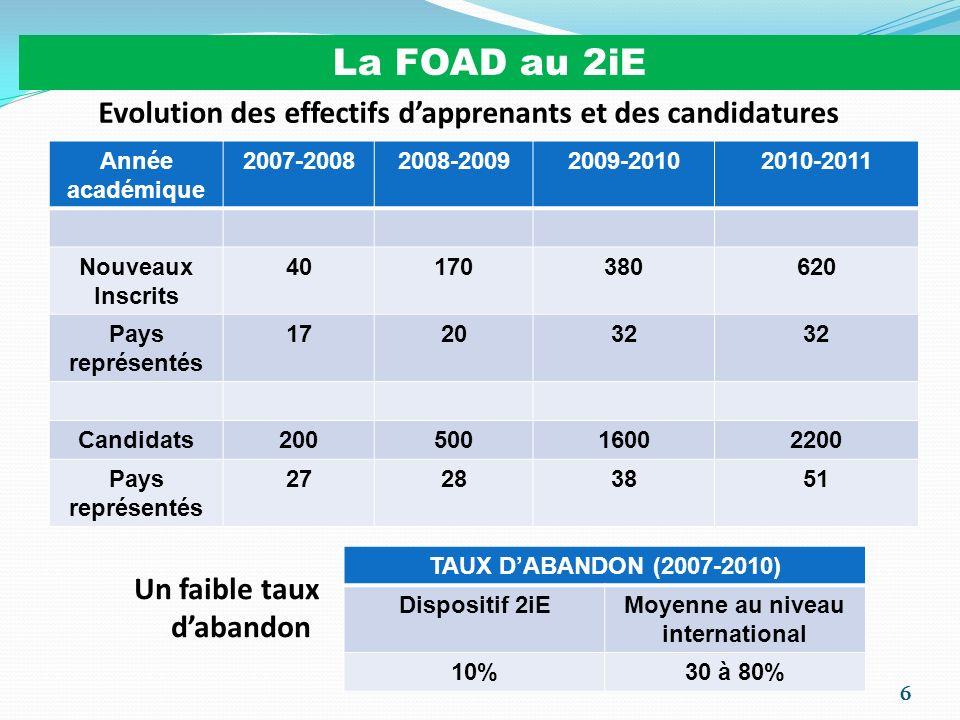 17 Limplémentation de la FOAD au 2iE 2004 : Master MGIEC (Formation Continue Présentiel/Alternance en 2 ans) 2006 : Projet Porteur : Master MGIEC (Maintenance en Gestion des Infrastructures et Equipements Communaux) au format FOAD FCP/A: 8000 Euros + 6 billets d avion sur Ouaga + 6 séjours de 2 sem.