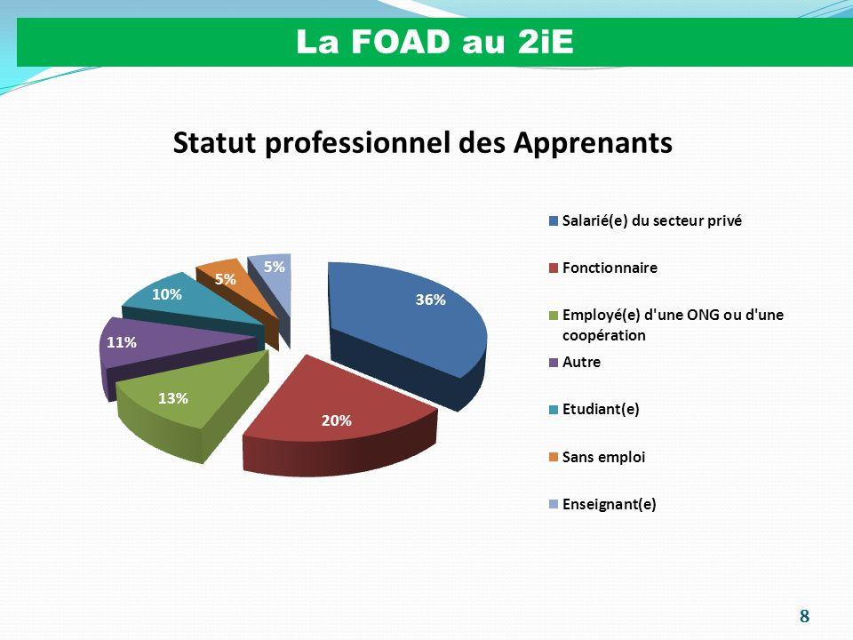 19 Limplémentation de la FOAD au 2iE 2006-2007 : Lancement du Projet de création de la 1 ère FOAD 2007 : Ouverture de la 1 ère FOAD (40 apprenants – 200 candidats) Motivation des enseignants dans le cadre de ce Projet (Conception des contenus & Tutorat) 2008 : Inscription de la FOAD dans le POS 2008-2012 Activités FOAD comptabilisées dans le plan de charge des Enseignants au même titre que les autres activités Formation initiale - Recherche - Formation Continue – Ingénierie Comptabilisation de la charge FOAD en équivalent CM Conception dun Module (cours, activités dapprentissage, examens) : 30 h Mise à jour dun Module (mise à jour, examens) : 20 h Tutorat dun Module (20 apprenants-3h de rencontre synchrone) : 20 h Encadrement/Suivi Apprenants Mémoires/Stages (4 apprenants) : 20 h