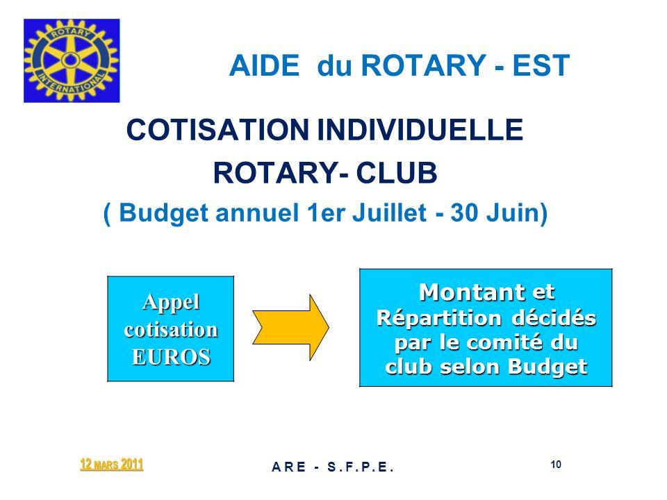 AIDE du ROTARY - EST COTISATION INDIVIDUELLE ROTARY- CLUB ( Budget annuel 1er Juillet - 30 Juin) Appel cotisation EUROS Montant et Répartition décidés