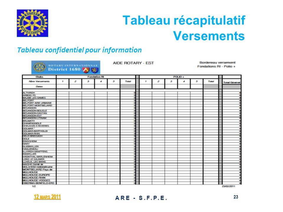 Tableau récapitulatif Versements Tableau confidentiel pour information 12 MARS 2011 23 ARE - S.F.P.E.