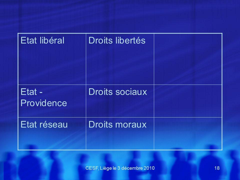 CESF, Liège le 3 décembre 201018 Etat libéralDroits libertés Etat - Providence Droits sociaux Etat réseauDroits moraux