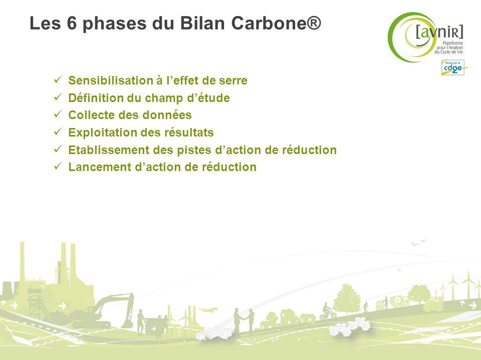 Les 6 phases du Bilan Carbone® Sensibilisation à leffet de serre Définition du champ détude Collecte des données Exploitation des résultats Etablissem