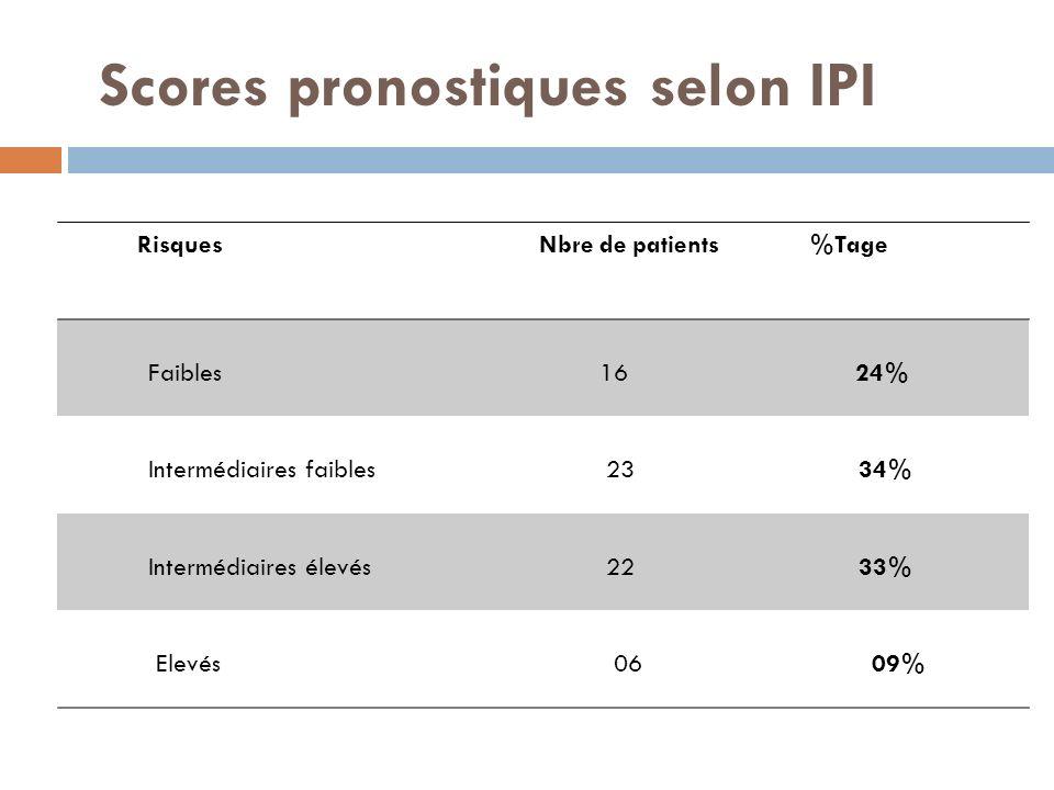 Scores pronostiques selon IPI Risques Nbre de patients %Tage Faibles 16 24% Intermédiaires faibles 23 34% Intermédiaires élevés 22 33% Elevés 06 09%