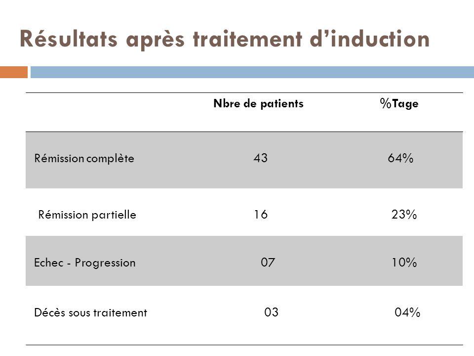 Résultats après traitement dinduction Nbre de patients %Tage Rémission complète 43 64% Rémission partielle 16 23% Echec - Progression 07 10% Décès sou