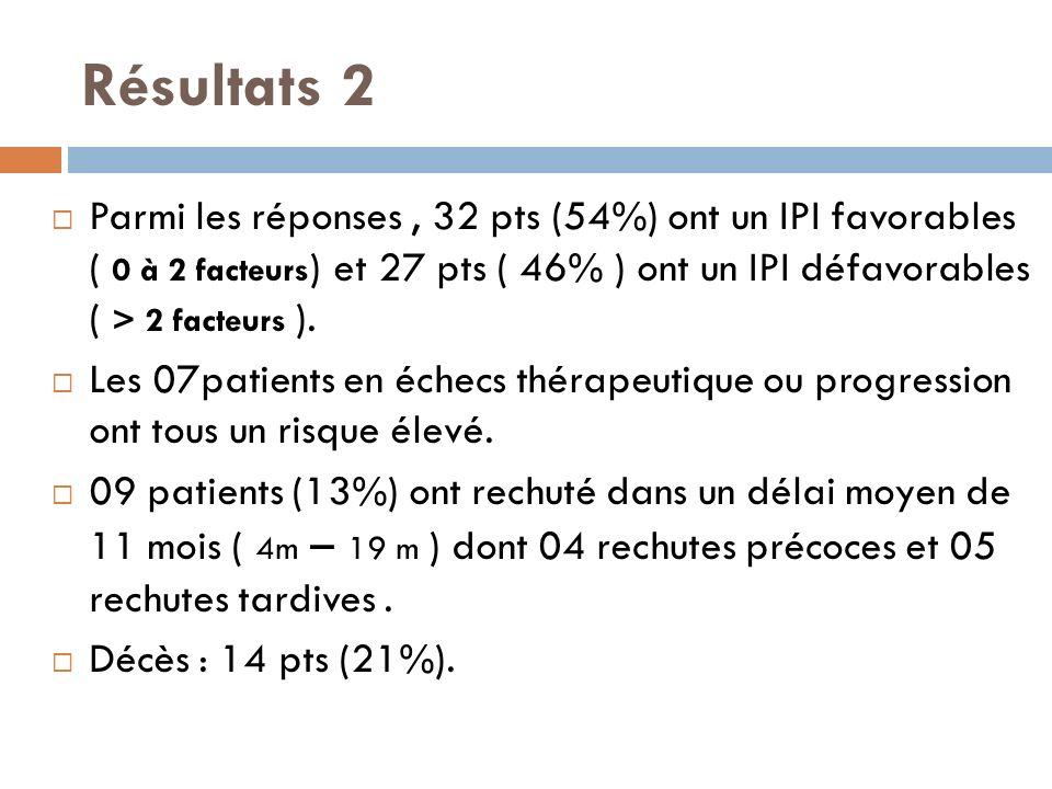 Résultats 2 Parmi les réponses, 32 pts (54%) ont un IPI favorables ( 0 à 2 facteurs ) et 27 pts ( 46% ) ont un IPI défavorables ( > 2 facteurs ). Les
