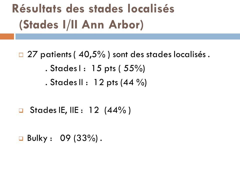 Résultats des stades localisés (Stades I/II Ann Arbor) 27 patients ( 40,5% ) sont des stades localisés.. Stades I : 15 pts ( 55%). Stades II : 12 pts