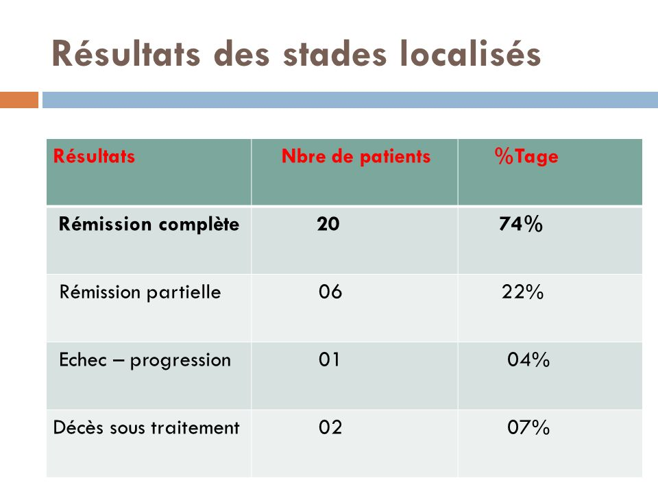 Résultats des stades localisés Résultats Nbre de patients %Tage Rémission complète 20 74% Rémission partielle 06 22% Echec – progression 01 04% Décès