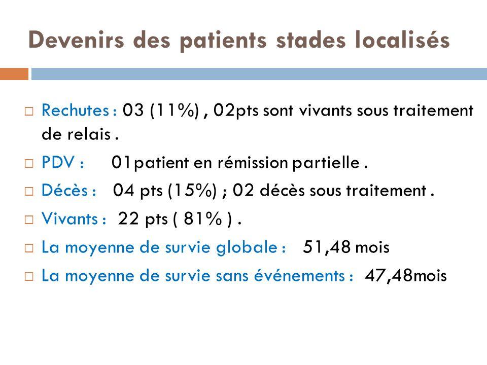 Devenirs des patients stades localisés Rechutes : 03 (11%), 02pts sont vivants sous traitement de relais. PDV : 01patient en rémission partielle. Décè