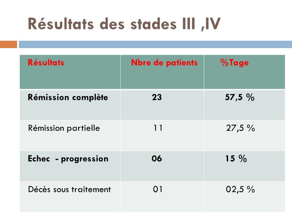 Résultats des stades III,IV Résultats Nbre de patients %Tage Rémission complète 23 57,5 % Rémission partielle 11 27,5 % Echec - progression 06 15 % Dé