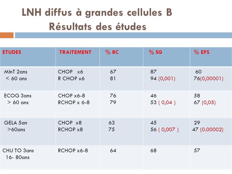 LNH diffus à grandes cellules B Résultats des études ETUDES TRAITEMENT % RC % SG % EFS MInT 2ans < 60 ans CHOP x6 R CHOP x6 67 81 87 94 (0,001) 60 76(