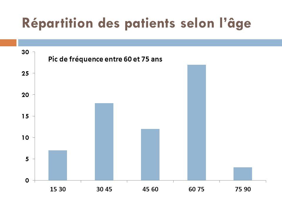 Répartition des patients selon lâge Pic de fréquence entre 60 et 75 ans