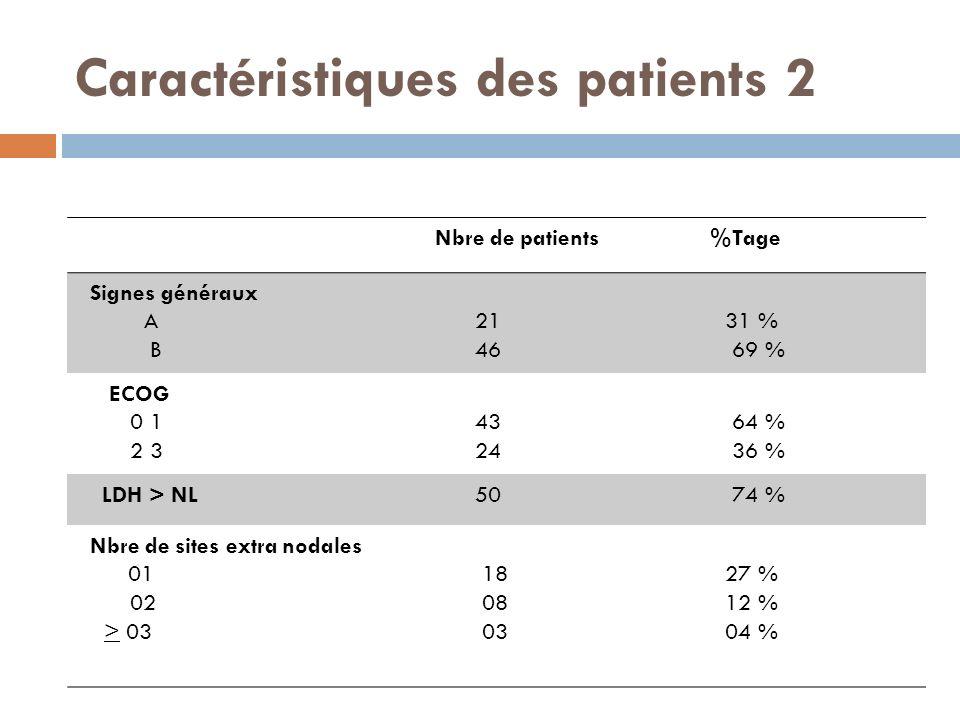 Caractéristiques des patients 2 Nbre de patients %Tage Signes généraux A B 21 46 31 % 69 % ECOG 0 1 2 3 43 24 64 % 36 % LDH > NL 50 74 % Nbre de sites