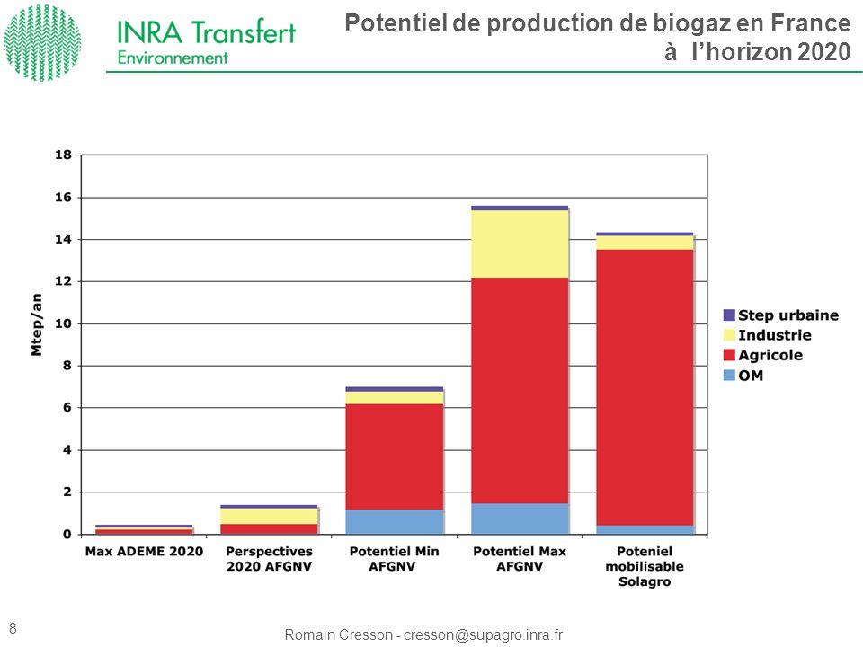 Romain Cresson - cresson@supagro.inra.fr Potentiel de production de biogaz en France à lhorizon 2020 8