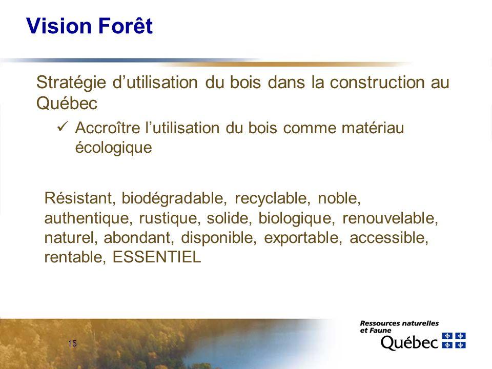 15 Vision Forêt Stratégie dutilisation du bois dans la construction au Québec Accroître lutilisation du bois comme matériau écologique Résistant, biodégradable, recyclable, noble, authentique, rustique, solide, biologique, renouvelable, naturel, abondant, disponible, exportable, accessible, rentable, ESSENTIEL