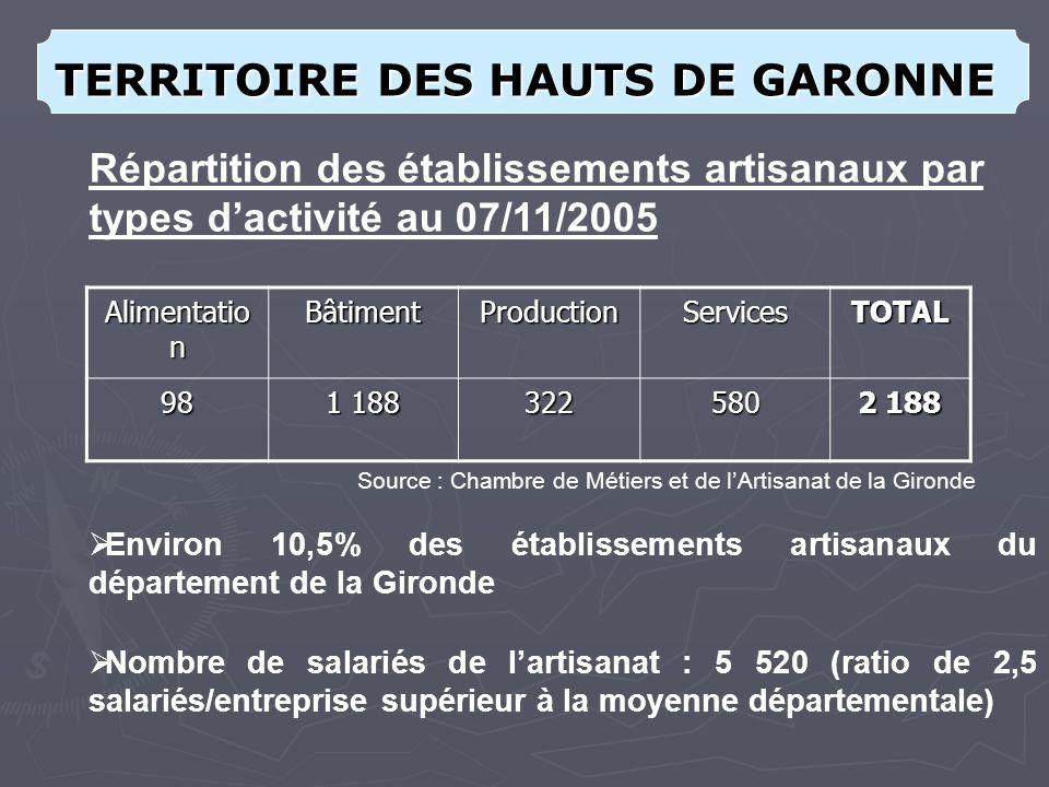 Alimentatio n BâtimentProductionServicesTOTAL 98 1 188 322580 2 188 Répartition des établissements artisanaux par types dactivité au 07/11/2005 Environ 10,5% des établissements artisanaux du département de la Gironde Source : Chambre de Métiers et de lArtisanat de la Gironde TERRITOIRE DES HAUTS DE GARONNE Nombre de salariés de lartisanat : 5 520 (ratio de 2,5 salariés/entreprise supérieur à la moyenne départementale)