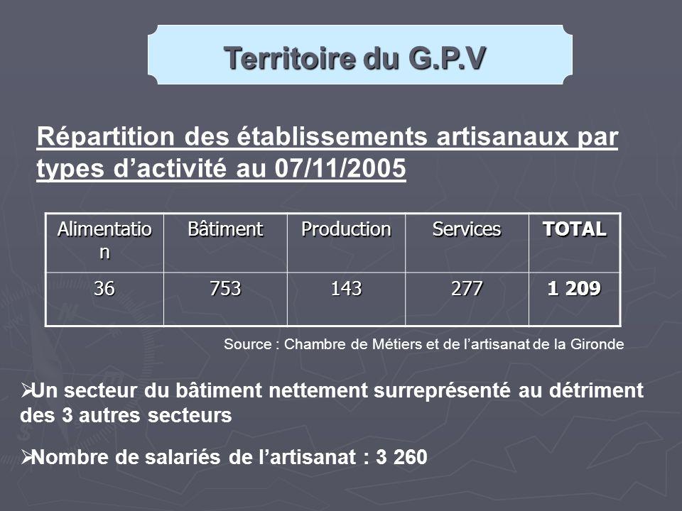 Alimentatio n BâtimentProductionServicesTOTAL 199844424108277853 200141657136287 1 121 200536753143277 1 209 Evolution des établissements artisanaux par types dactivité Source : Chambre de Métiers et de lartisanat de la Gironde Territoire du G.P.V Un territoire dynamique : augmentation du nombre détablissements de 42% entre 1998 et 2005 avec une hausse nettement plus prononcée sur les communes de Cenon et Lormont 316 chefs d entreprise ont 55 ans et plus (soit plus de 20% du nombre total de chefs d entreprises) et seront confrontés, dans les prochaines années, au problème crucial de la transmission de leur entreprise.
