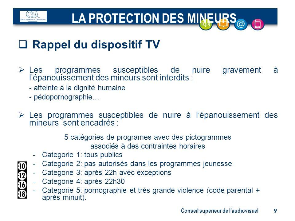 Conseil supérieur de laudiovisuel 9 Rappel du dispositif TV Les programmes susceptibles de nuire gravement à lépanouissement des mineurs sont interdit