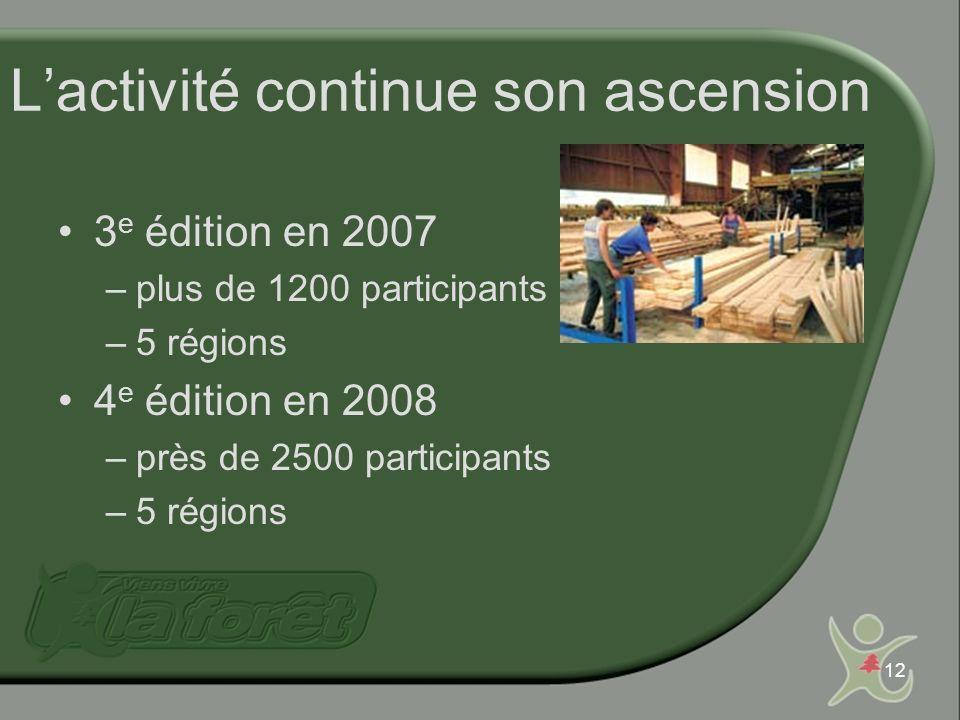 12 Lactivité continue son ascension 3 e édition en 2007 –plus de 1200 participants –5 régions 4 e édition en 2008 –près de 2500 participants –5 région