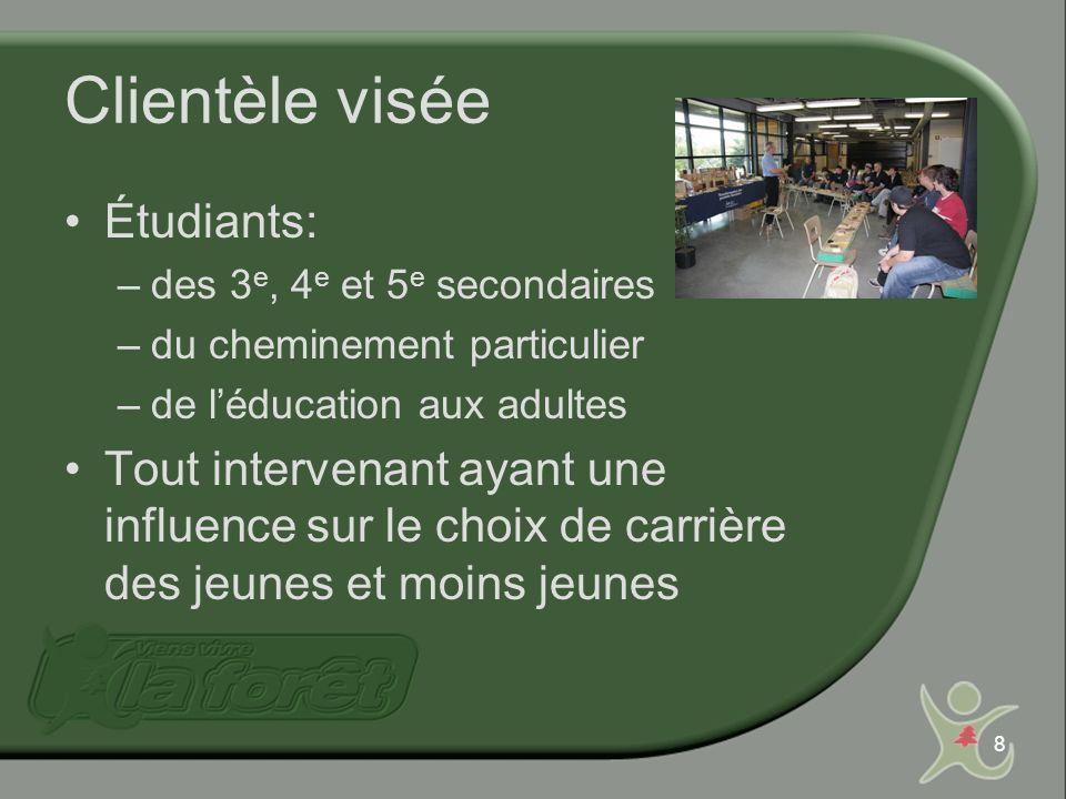 9 Clientèle élargie en 2008 Invitation aussi aux: –Centres locaux demplois (CLE) –Centres locaux de développement (CLD) –Carrefours Jeunesse-Emploi (CJE) –Conseillers dorientation privés –Etc.