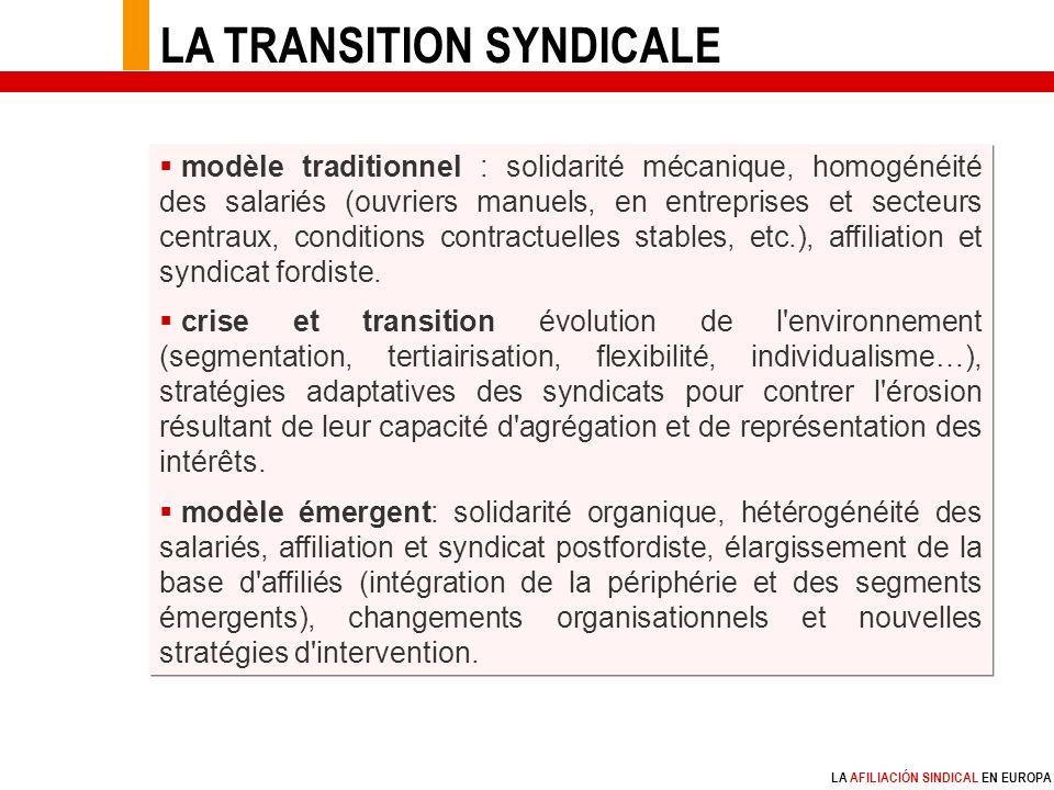 LA AFILIACIÓN SINDICAL EN EUROPA modèle traditionnel : solidarité mécanique, homogénéité des salariés (ouvriers manuels, en entreprises et secteurs centraux, conditions contractuelles stables, etc.), affiliation et syndicat fordiste.