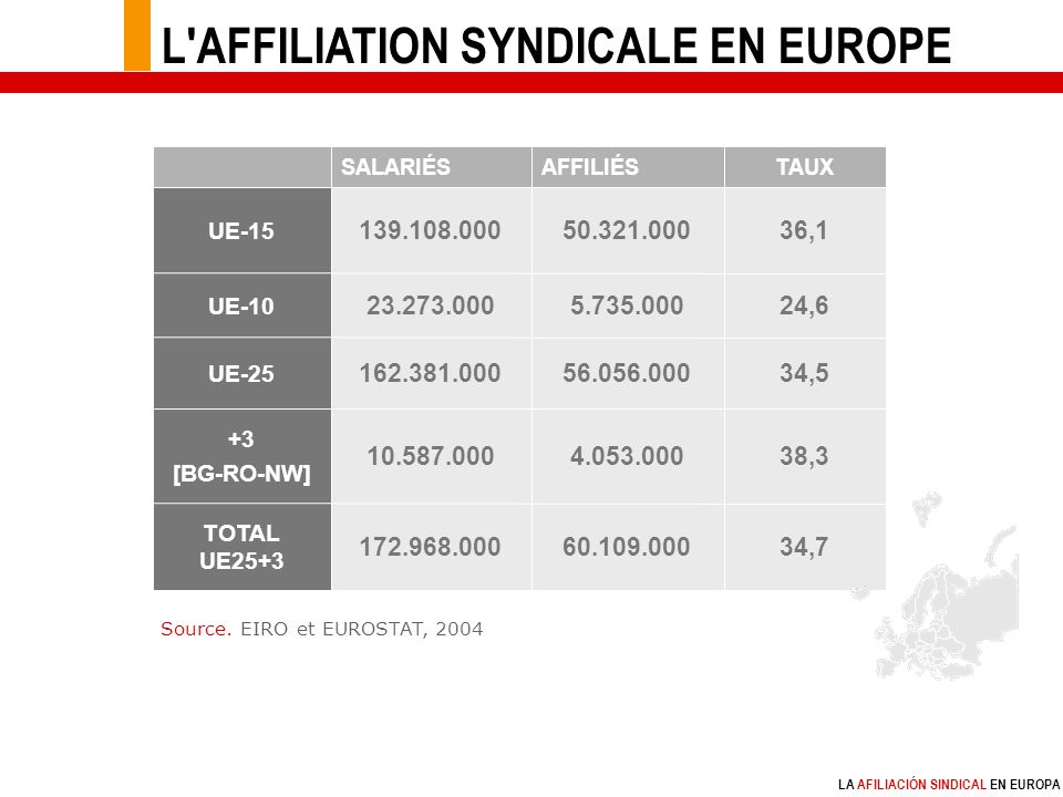 LA AFILIACIÓN SINDICAL EN EUROPA Tableau 1 / nouveau 172.968.000 10.587.000 162.381.000 23.273.000 139.108.000 SALARIÉS 60.109.000 4.053.000 56.056.000 5.735.000 50.321.000 AFFILIÉSTAUX 34,7 TOTAL UE25+3 38,3 +3 [BG-RO-NW] 34,5 UE-25 24,6 UE-10 36,1 UE-15 Source.
