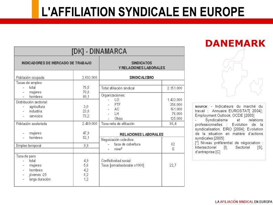LA AFILIACIÓN SINDICAL EN EUROPA source: - Indicateurs du marché du travail : Annuaire EUROSTAT[ 2004]; Employment Outlook, OCDE [2005] - Syndicalisme et relations professionnelles : Evolution de la syndicalisation, EIRO [2004]; Evolution de la situation en matière dactions syndicales [2005] [*] Niveau préférentiel de négociation : Intersectoriel [I], Sectoriel [S], d entreprise [C] DANEMARK L AFFILIATION SYNDICALE EN EUROPE