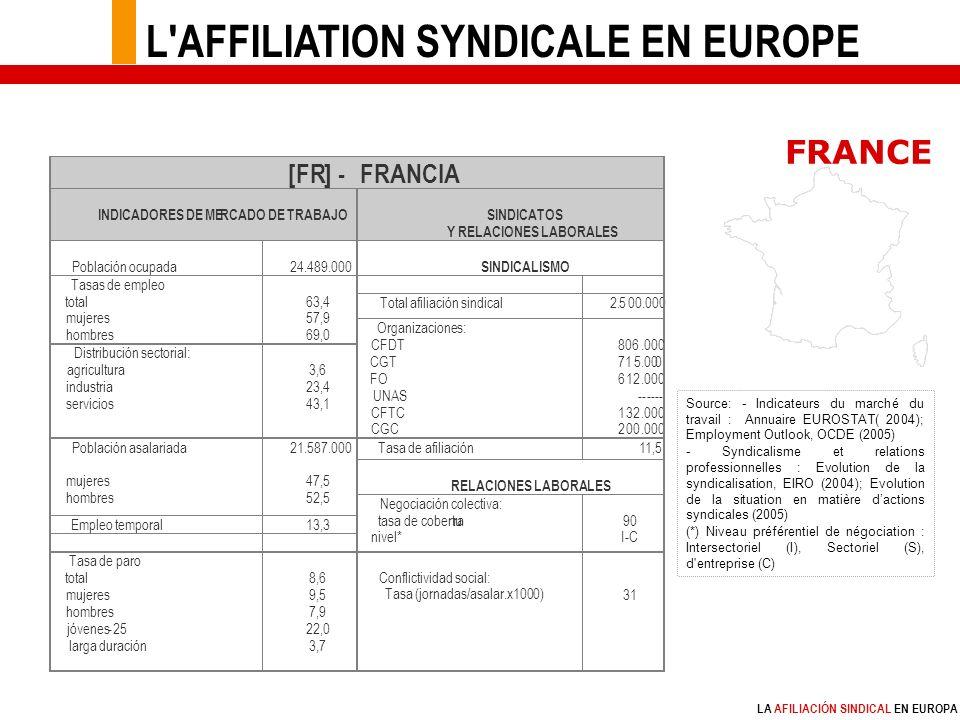 LA AFILIACIÓN SINDICAL EN EUROPA Source: - Indicateurs du marché du travail : Annuaire EUROSTAT( 2004); Employment Outlook, OCDE (2005) - Syndicalisme et relations professionnelles : Evolution de la syndicalisation, EIRO (2004); Evolution de la situation en matière dactions syndicales (2005) (*) Niveau préférentiel de négociation : Intersectoriel (I), Sectoriel (S), d entreprise (C) FRANCE L AFFILIATION SYNDICALE EN EUROPE