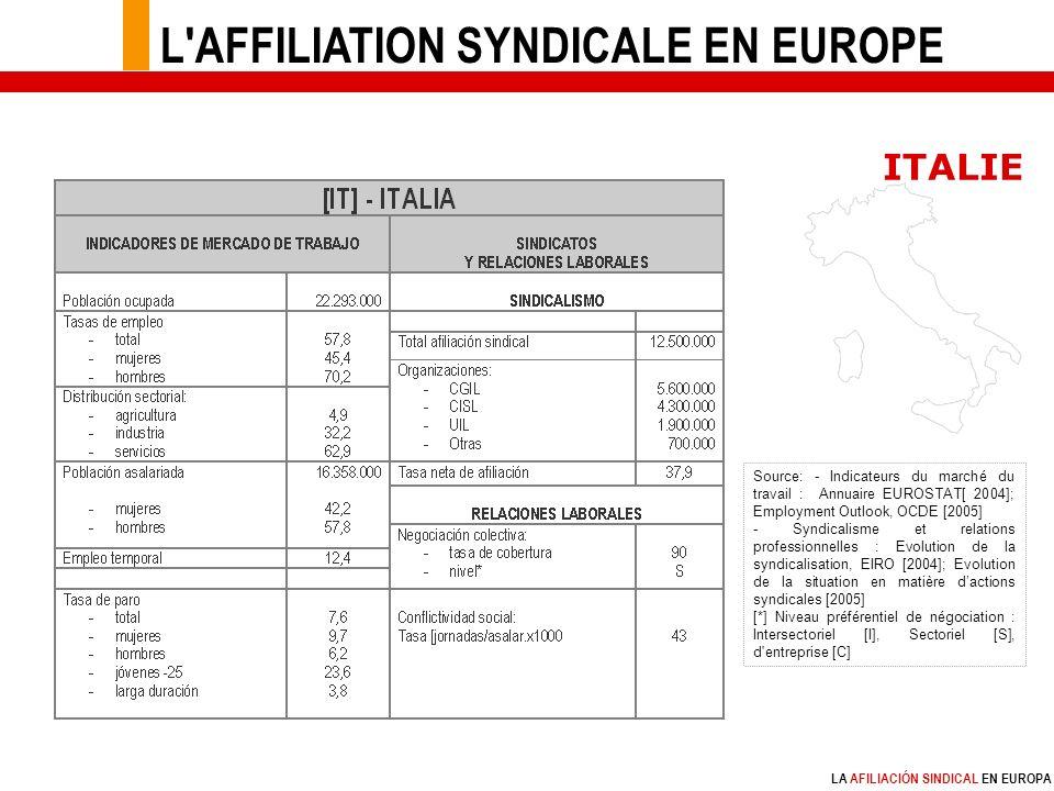 LA AFILIACIÓN SINDICAL EN EUROPA Source: - Indicateurs du marché du travail : Annuaire EUROSTAT[ 2004]; Employment Outlook, OCDE [2005] - Syndicalisme et relations professionnelles : Evolution de la syndicalisation, EIRO [2004]; Evolution de la situation en matière dactions syndicales [2005] [*] Niveau préférentiel de négociation : Intersectoriel [I], Sectoriel [S], d entreprise [C] ITALIE L AFFILIATION SYNDICALE EN EUROPE