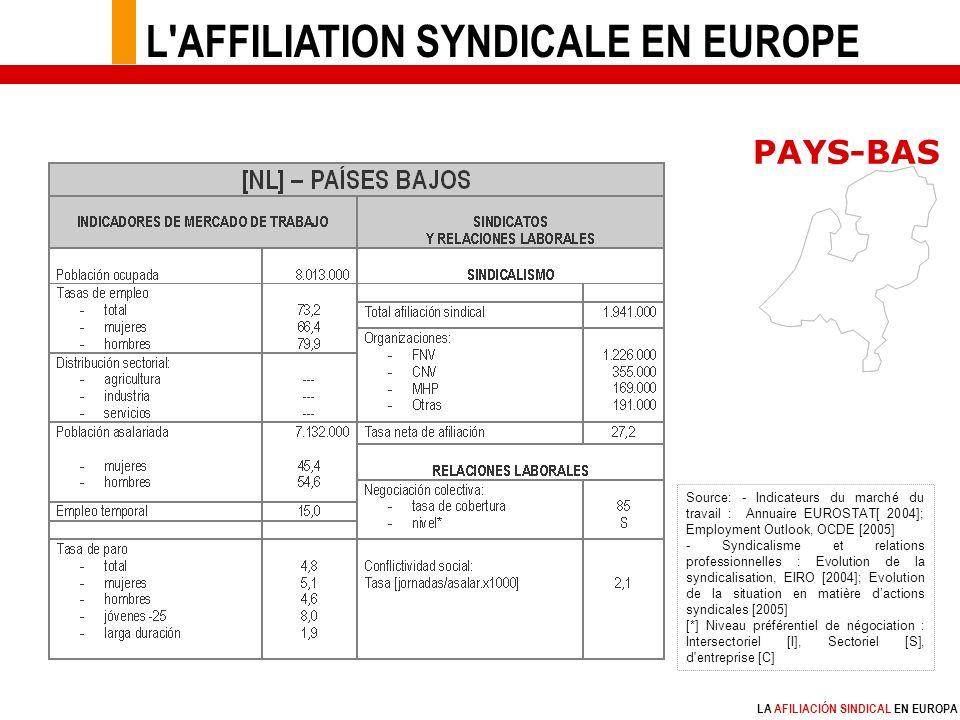 LA AFILIACIÓN SINDICAL EN EUROPA Source: - Indicateurs du marché du travail : Annuaire EUROSTAT[ 2004]; Employment Outlook, OCDE [2005] - Syndicalisme et relations professionnelles : Evolution de la syndicalisation, EIRO [2004]; Evolution de la situation en matière dactions syndicales [2005] [*] Niveau préférentiel de négociation : Intersectoriel [I], Sectoriel [S], d entreprise [C] PAYS-BAS L AFFILIATION SYNDICALE EN EUROPE