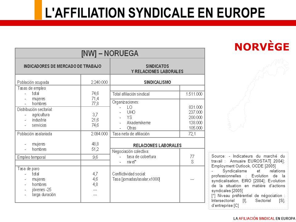 LA AFILIACIÓN SINDICAL EN EUROPA Source: - Indicateurs du marché du travail : Annuaire EUROSTAT[ 2004]; Employment Outlook, OCDE [2005] - Syndicalisme et relations professionnelles : Evolution de la syndicalisation, EIRO [2004]; Evolution de la situation en matière dactions syndicales [2005] [*] Niveau préférentiel de négociation : Intersectoriel [I], Sectoriel [S], d entreprise [C] NORVÈGE L AFFILIATION SYNDICALE EN EUROPE