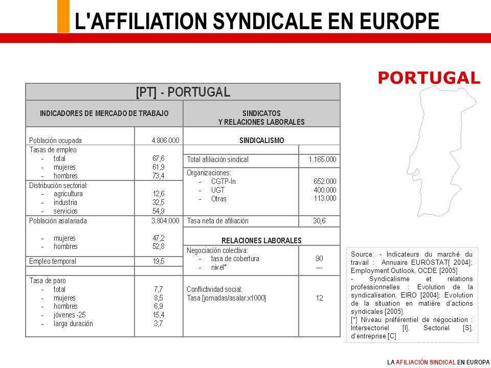 LA AFILIACIÓN SINDICAL EN EUROPA Source: - Indicateurs du marché du travail : Annuaire EUROSTAT[ 2004]; Employment Outlook, OCDE [2005] - Syndicalisme et relations professionnelles : Evolution de la syndicalisation, EIRO [2004]; Evolution de la situation en matière dactions syndicales [2005] [*] Niveau préférentiel de négociation : Intersectoriel [I], Sectoriel [S], d entreprise [C] PORTUGAL L AFFILIATION SYNDICALE EN EUROPE