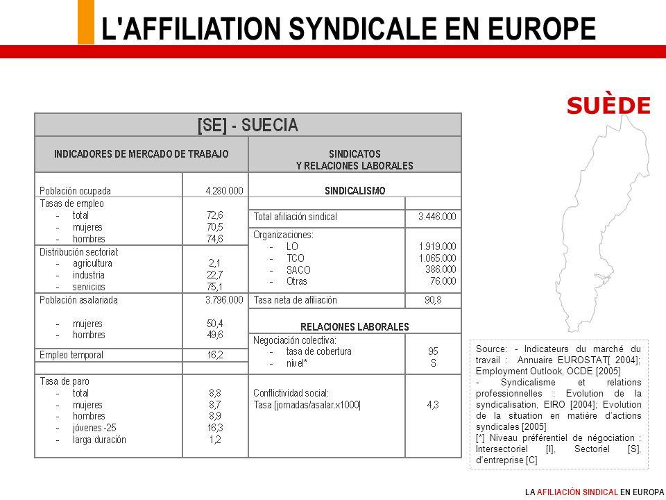 LA AFILIACIÓN SINDICAL EN EUROPA Source: - Indicateurs du marché du travail : Annuaire EUROSTAT[ 2004]; Employment Outlook, OCDE [2005] - Syndicalisme et relations professionnelles : Evolution de la syndicalisation, EIRO [2004]; Evolution de la situation en matière dactions syndicales [2005] [*] Niveau préférentiel de négociation : Intersectoriel [I], Sectoriel [S], d entreprise [C] SUÈDE L AFFILIATION SYNDICALE EN EUROPE
