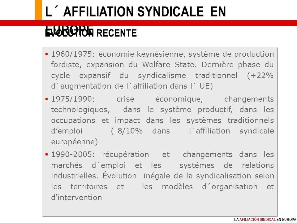 LA AFILIACIÓN SINDICAL EN EUROPA 1960/1975: économie keynésienne, système de production fordiste, expansion du Welfare State.