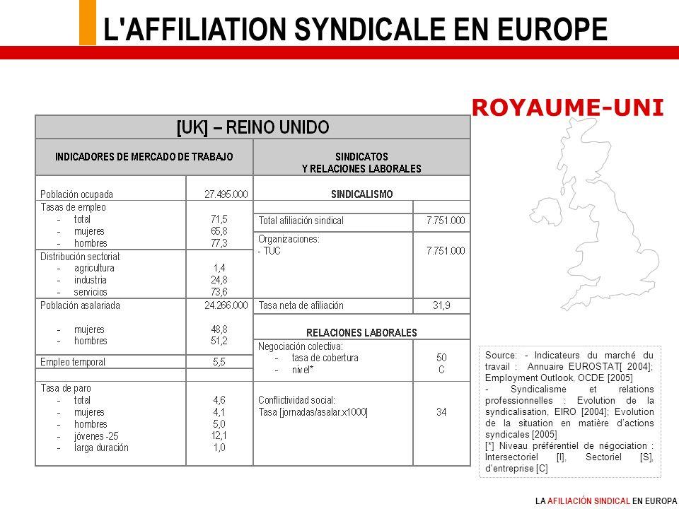 LA AFILIACIÓN SINDICAL EN EUROPA Source: - Indicateurs du marché du travail : Annuaire EUROSTAT[ 2004]; Employment Outlook, OCDE [2005] - Syndicalisme et relations professionnelles : Evolution de la syndicalisation, EIRO [2004]; Evolution de la situation en matière dactions syndicales [2005] [*] Niveau préférentiel de négociation : Intersectoriel [I], Sectoriel [S], d entreprise [C] ROYAUME-UNI L AFFILIATION SYNDICALE EN EUROPE