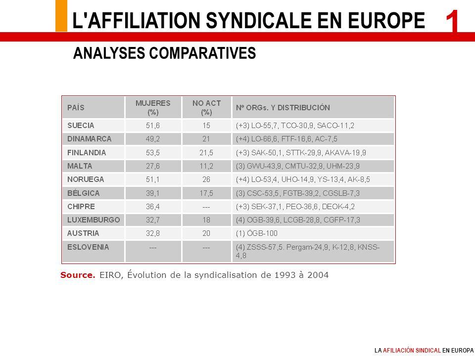 LA AFILIACIÓN SINDICAL EN EUROPA 1 Source.