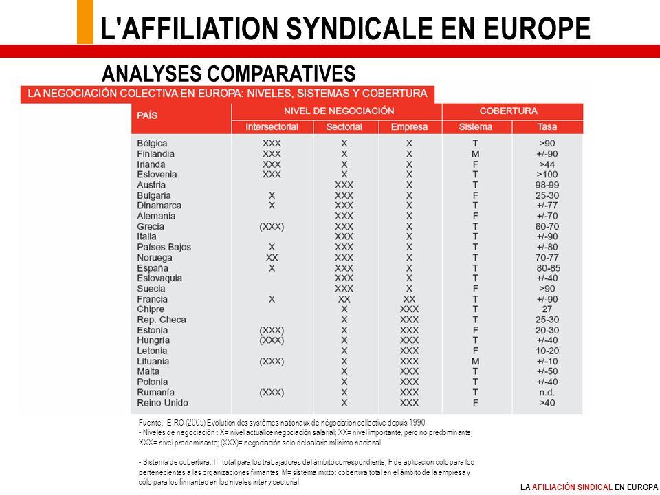 LA AFILIACIÓN SINDICAL EN EUROPA Fuente.- EIRO (2005) Evolution des systèmes nationaux de négociation collective depuis 1990.