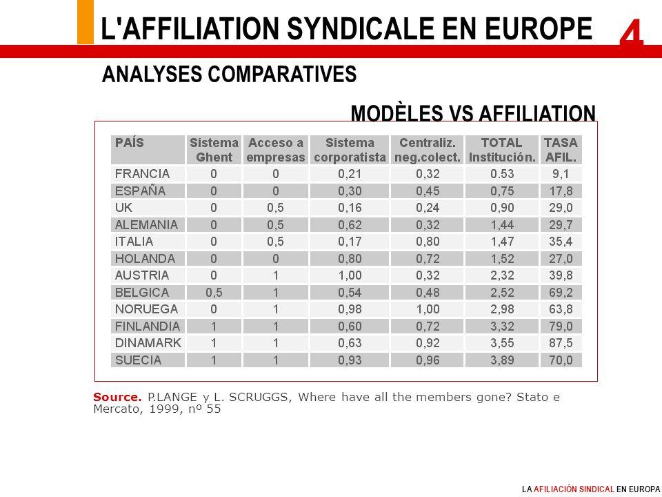LA AFILIACIÓN SINDICAL EN EUROPA Source. P.LANGE y L.