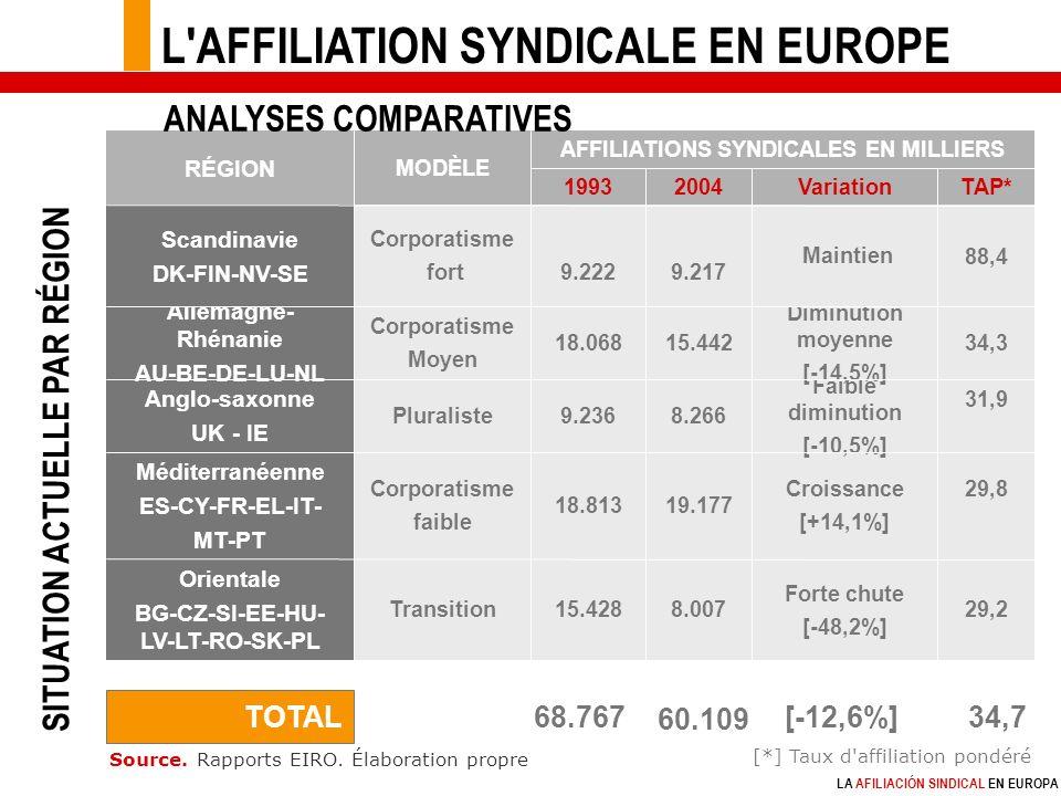 LA AFILIACIÓN SINDICAL EN EUROPA TAP*Variation20041993 Forte chute [-48,2%] Croissance [+14,1%] Faible diminution [-10,5%] Diminution moyenne [-14,5%] Maintien 29,2 29,8 31,9 34,3 88,4 8.007 19.177 8.266 15.442 9.217 AFFILIATIONS SYNDICALES EN MILLIERS MODÈLE RÉGION 15.428Transition Orientale BG-CZ-SI-EE-HU- LV-LT-RO-SK-PL 18.813 Corporatisme faible Méditerranéenne ES-CY-FR-EL-IT- MT-PT 9.236Pluraliste Anglo-saxonne UK - IE 18.068 Corporatisme Moyen Allemagne- Rhénanie AU-BE-DE-LU-NL 9.222 Corporatisme fort Scandinavie DK-FIN-NV-SE TOTAL 68.767 60.109 [-12,6%] [*] Taux d affiliation pondéré Source.