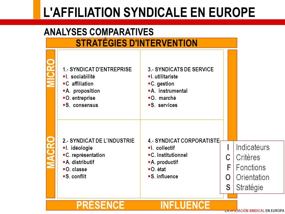 LA AFILIACIÓN SINDICAL EN EUROPA 1.- SYNDICAT D ENTREPRISE I.